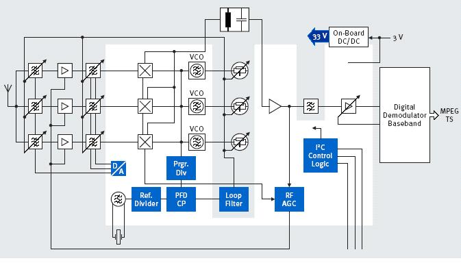 Bild1: TUA6041 Blockdiagram und Applikation des MOPLL + ZF-AGCs