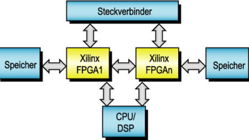 Bild 1. Ein typisches System mit mehreren FPGAs ist nicht leicht zu verdrahten.
