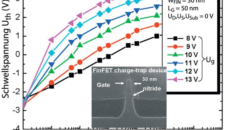Bild 1. Programmiercharakteristik eines FinFET-Charge-Trap-Bausteins. Die große Verschiebung bei den Schwellspannungen Uth um etwa 4 V wurde durch einen Programmierimpuls von 1 µs mit 12 V erreicht. (Quelle: ISSCC/Samsung)