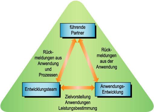 Bild 1. Das magische Dreieck der Rechnerarchitektur besteht im Austausch der Erfahrungen zwischen den Anwendern, den Anwendungs-Entwicklern und dem Architekturteam.