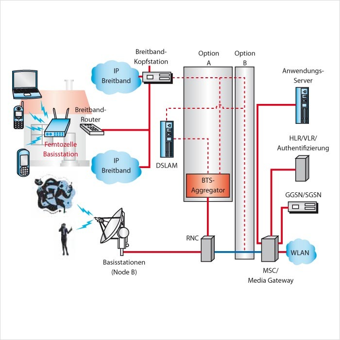 Bild 1. Die per Internet ans UMTS-Kernnetz angeschlossene Femtozelle versorgt bis zu fünf UMTS-Teilnehmer. Eine Verbindung wird über den RNC hergestellt (Option A). Der Teilnehmer kann aber auch direkt mit dem MSC (Mobile Switching Center) verbunden werden (Option B).