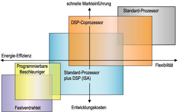 Bild 1. Für Multimedia-Geräte bieten sich mehrere Schaltungsvarianten an, mit unterschiedlichen Vor- und Nachteilen.