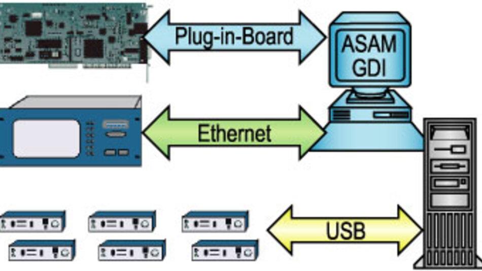 Bild 1. Eine auf ASAM GDI basierende Entwicklung erlaubt die Integration verschiedenster Geräte.