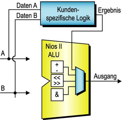 Bild 2. Der Nios-II-Kern arbeitet mit 32 bit breiten Datenpfaden und gibt dem Entwickler Raum zur Definition von eigenen Befehlen.