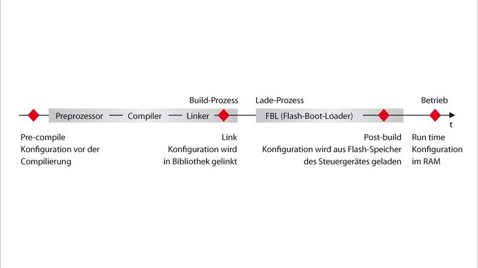 Bild 1. In der Steuergeräte-Entwicklung gibt es vier unterschiedliche Konfigurationskonzepte.
