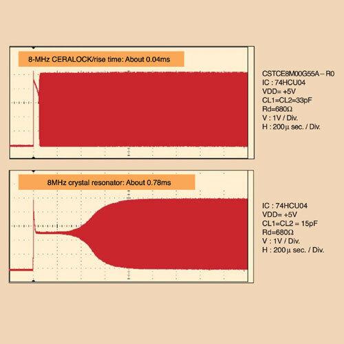 Bild 1: Im Gegensatz zu Quarzoszillatoren (unten) haben Keramikresonatoren (oben) eine fast zwanzigfach kürzere Anlaufzeit