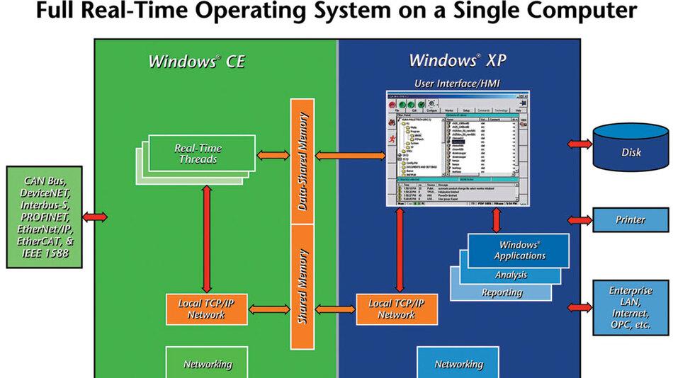 Bild 1 CeWin ermöglicht den parallelen Betrieb von WindowsXP mit WindowsCE auf derselben CPU