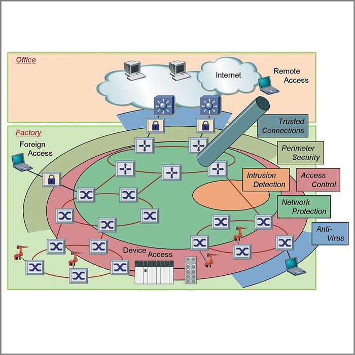 Bild 1: Verteilte Security-Architektur: Die einzelnen Funktionen sind dezentral auf den Netzwerk-Komponenten verteilt, virtuell aber an jedem Port verfügbar.