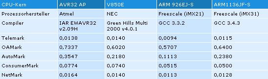 Tabelle 1. Benchmark-Werte für verschiedene 32-bit-Architekturen im Vergleich (EEMBC v1.1). Alle Werte sind normiert auf einen Prozessor, der mit 1 MHz arbeitet, und zeigen daher den architektur-bedingten Durchsatz, nicht die absolute Verarbeitungsleistung mit der tatsächlichen Prozessorgeschwindigkeit.