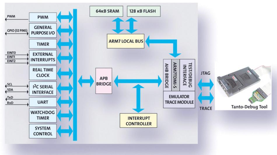 Bild 1. Beispiel für einen Mikrocontroller mit ARM7TDMI-Prozessor. Über die JTAG-Schnittstelle wird die CPU wäh-rend des Debuggings gesteuert.