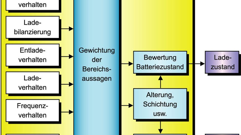 Bild 1. Ein modulares Batteriemodell gibt detaillierte Aussagen über Ladezustand und Startfähigkeit.