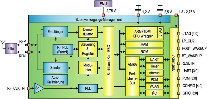 Bild 6. Der Single-chip-Bluetooth-Transceiver STLC2500 zeichnet sich vor allem durch Strom sparenden Betrieb aus. (Quelle: STMicroelectronics)