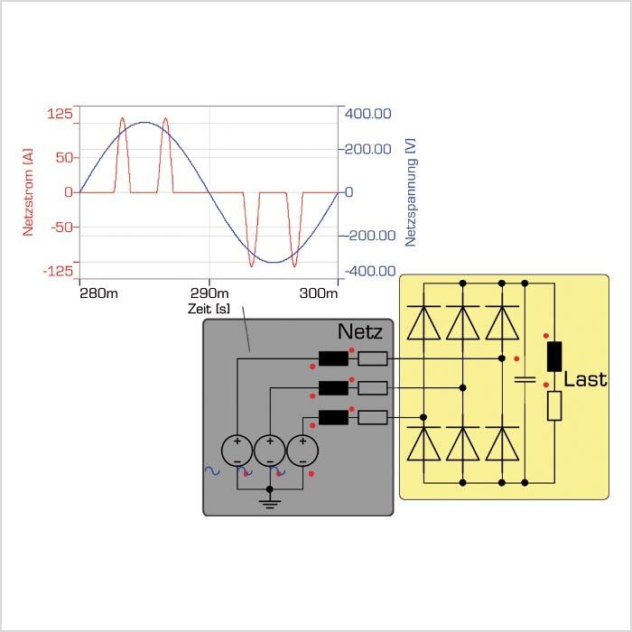 Bild 1: Typischer Verlauf des Netzstroms von Geräten mit Gleichrichter und Zwischenkreiskondensator