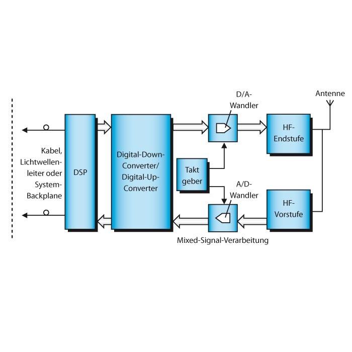 Bild 2. Aufbau einer Femtozellen-Basisstation: Das Signal wird per Internet an die Basisstation übertragen, die es dann als UMTS-Signal aufbereitet bis zu fünf Teilnehmern zur Verfügung stellt.