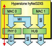 Bild 3. Blockschaltung einer Single-Port-Lösung, die aufgrund des integrierten Transceivers (PHY) ohne externe aktive Bauelemente auskommt.
