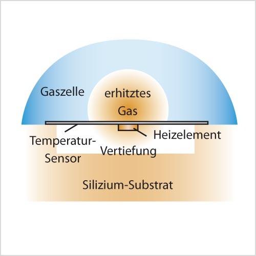 Bild 1. Aufbau der thermischen Beschleunigungsmesszelle. Steht der Sensor in x- und in y-Richtung in Ruhe und senkrecht auf dem Vektor der Erdbeschleunigung, dann hängen die Temperaturen auf der Membranfläche nur ab vom Abstand zum Heizelement. (Quelle: MEMSIC)