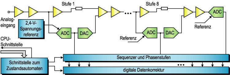 Bild 6. Hardware-Variante eines Pipeline-Parallelwandlers mit bis zu zehn Phasenstufen mit Sequenzer und Datenkorrektur für eine Auflösung von 12 bit.