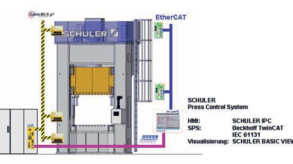Die Steuerungsstruktur der Profiline-Pressen: Neben Ethercat sind derzeit noch Profibus für die Anbindung des sicherheitsgerichteten Steuerungsteils (Vernetzung über Safetybus p) und – nicht im Bild – Sercos Interface zur Kommunikation mit den Antrieben im Einsatz