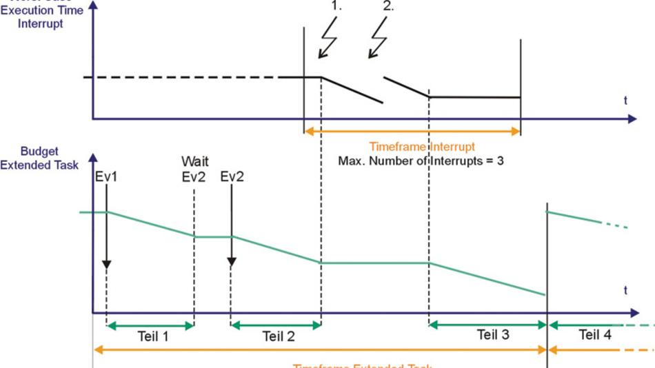 Bild 1. Wird eine Task nicht innerhalb ihres Überwachungszeitraumes abgeschlossen oder durch mehrere Interrupts unterbrochen, muss nicht zwangsläufig ein Fehler ausgelöst werden.