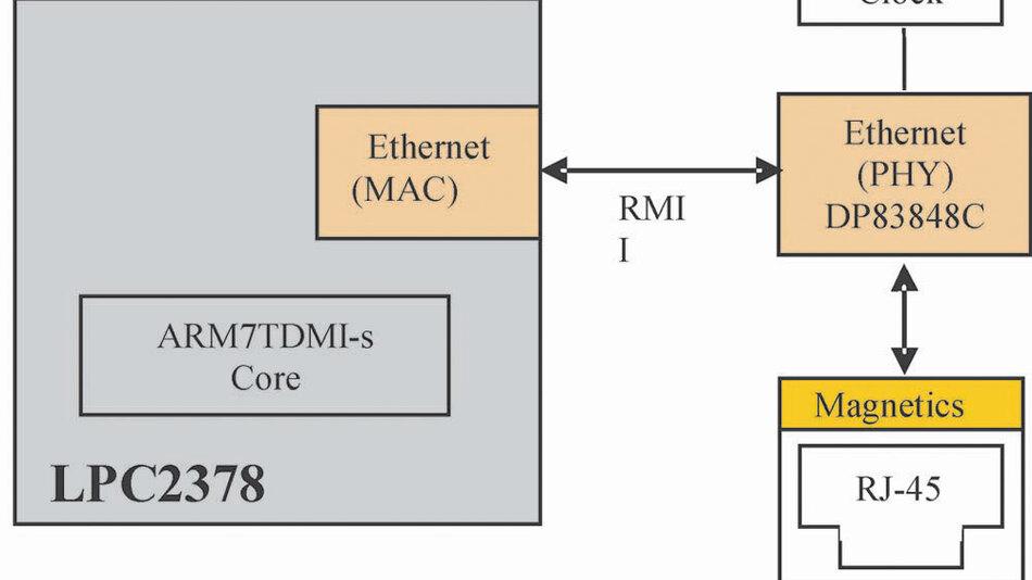 Bild 1: Das Evaluationsboard MCB2370 von Kell