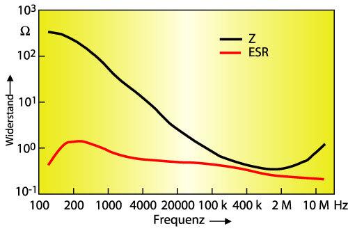 Bild 6. Frequenzgang eines D-Case-Bausteins mit 4,7 µF/50 V und zwei parallelgeschalteten Sicherungen.