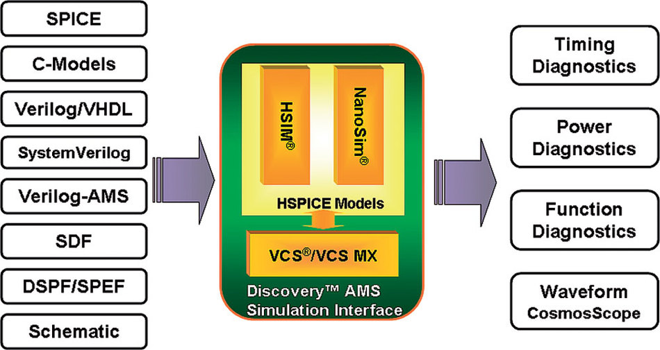 Bild 1. Discovery AMS Simulation Interface