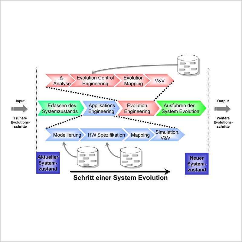 Bild 1. Der εCEDAC-Engineering-Zyklus: Das Evolution-Engineering beschreibt die Modellierung einer Applikation zum Ändern des aktuellen Systemzustands im laufenden Betrieb.