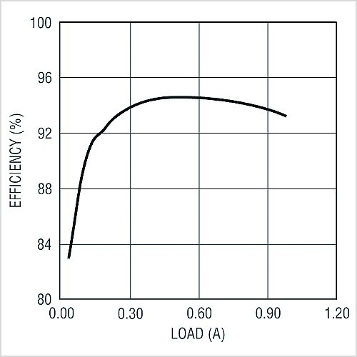 Bild 2: Wirkungsgrad des LT3755.