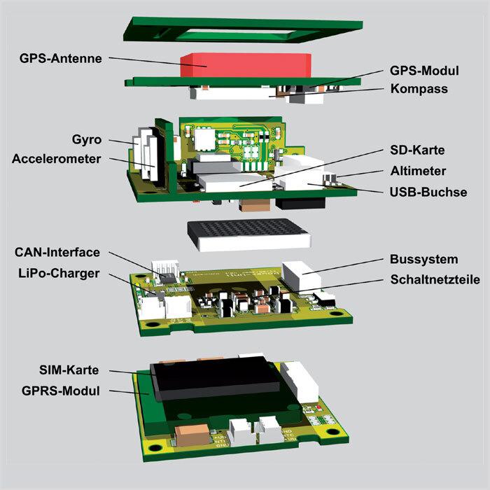 Bild 4: Das Gesamtsystem besteht aus GPS-Unit (oben), Haupteinheit (darunter), Power-Unit (mit CAN-Schnittstelle und Bussystem) sowie der Kommunikationseinheit (ganz unten)