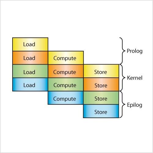 Bild 10. Die drei Phasen des Software-Pipelining: Im Prolog werden die Slots gefüllt, im Kernel läuft die Ausführung, im Epilog werden sie freigegeben.