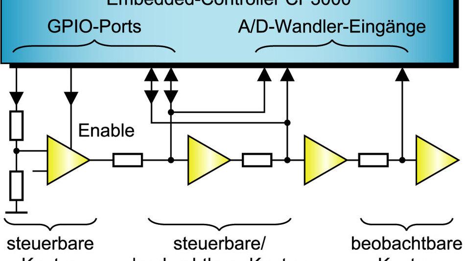 Bild 3. Digitale Schnittstelle zu analogen Knoten. GPIO-Ports werden eingesetzt, um analoge Knoten zu steuern. Über sie lassen sich aber auch Knoten überwachen, deren Spannung Werte annehmen kann, die im digitalen Bereich eine Bedeutung haben. Analoge Knoten werden mittels A/D-Wandler-Eingängen überwacht.