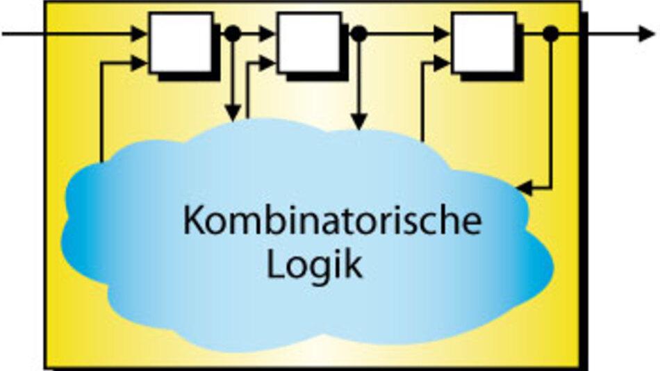 Bild 3. Scan-testbares IC: Zur Verdeutlichung wurden die Flipflopkette (Flipflops als Scanflipflops ausgeführt) und die kombinatorische Logik getrennt gezeichnet.