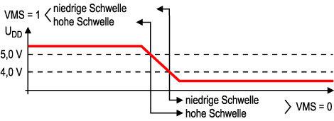 Bild 9 Interne Überwachung der Versorgungsspannung mit zwei Schwellwerten: 5,0 und 4,0 V.