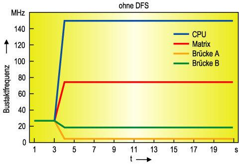 Bild 5. Ohne dynamische Frequenzskalierung (DFS) müssen die Prozessorbusse immer mit maximaler Taktfrequenz arbeiten.