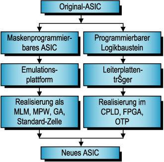 Bild 1. Für das Redesign eines ASICs bieten sich zwei Design-Wege an: die Entwicklung eines maskenprogrammierbaren Schaltkreises oder die Entwicklung eines programmierbaren Logikbausteins. Je nach den Anforderungen – wie z.B. Einbau in eine bestehende Schaltung oder benötigte Stückzahl – entscheidet sich, welche Variante die günstigere ist.
