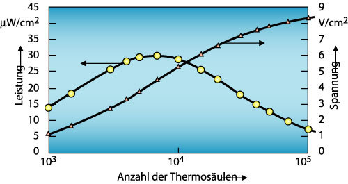 Bild 4. b)  Simulationsergebnisse des TEG nach a).