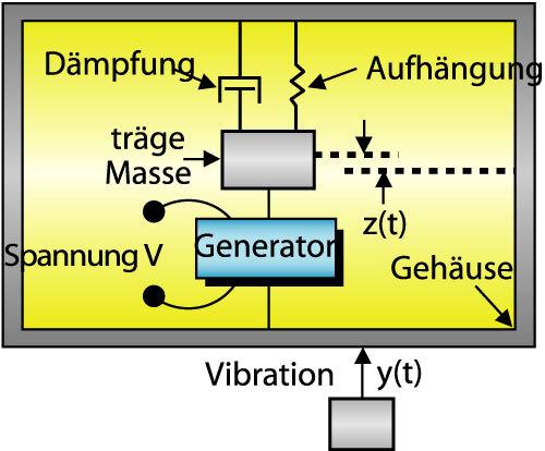 Bild 5. Prinzip des Energiesammlers aus Bewegungsenergie.