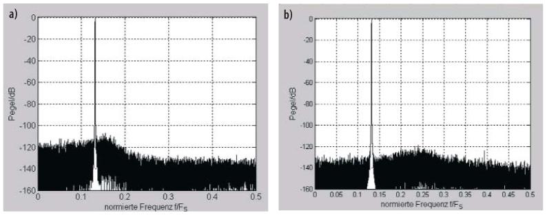 Bild 10. Ausgangsspektren des konventionellen IIR-Filters aus kaskadierten Blöcken (a) und des bireziproken WDF (b) bei einem sinusförmigen Eingangssignal und einer Addiererwortlänge von 18 bit.