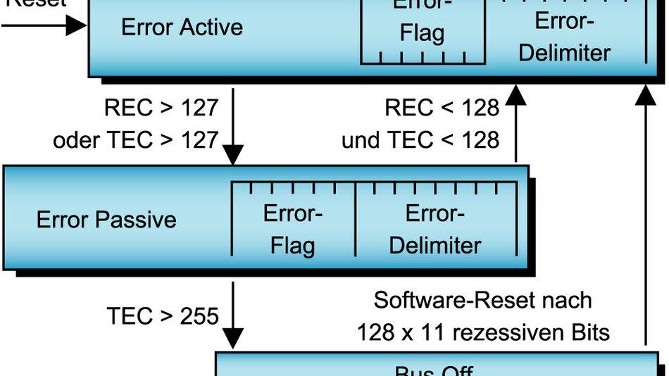 Bild 5. Jeder CAN-Knoten verfügt über eine Netzknotenüberwachung, die mittels Fehlerzähler defekte Knoten erkennen und abschalten kann.
