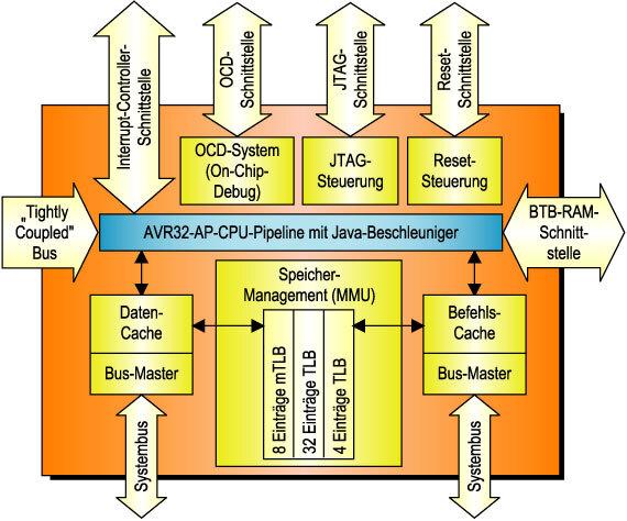 Bild 1. Der AVR32-Kern wurde auf einen hohen Datendurchsatz bei geringer Leistungsaufnahme getrimmt. Ein ausgeklügeltes Speicher-Management vermeidet unnötige Datentransfers.