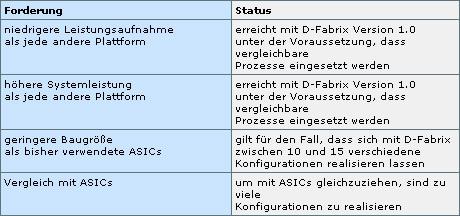 Aufgangspunkt der Entwicklung der neuen Version 2.0 war der Vergleich der Version 1.0 mit typischen ASIC-Systemen