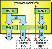 Bild 4. Blockschaltung einer Hub-Lösung mit Durchlaufzeiten von weniger als 400 ns.