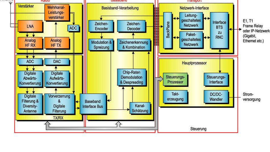Bild 1. Blockschaltung einer drahtlosen Basisstation der 3. Generation.