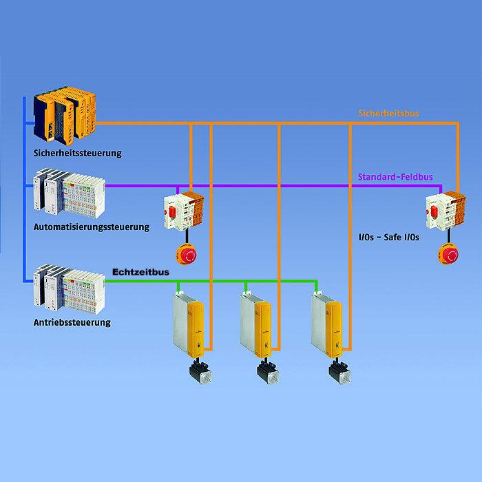 Beispiel einer heutigen Automatisierungsarchitektur mit mehreren Bussystemen