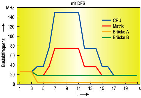 Bild 6. Mit dynamischer Frequenzskalierung lässt sich die Bustaktfrequenz an die aktuellen Erfordernisse anpassen.