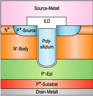 Bild 2. Querschnitt durch einen typischen Trench-Leistungs-MOSFET, der in der Herstellung aufwendiger ist als sein planarer Kollege.