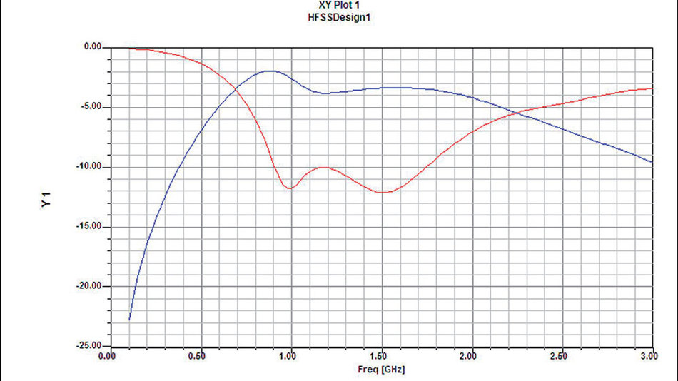 Bild 2. Die Auswirkungen der Störung sind erheblich: Die Reflexionsdämpfung im Eingang der Leitung (blaue Kurve) und die Übertragungsdämpfung von der Quelle zur Last (rote Kurve) zeigen, dass schon bei 1 GHz die Übertragung des Signals praktisch unmöglich ist.