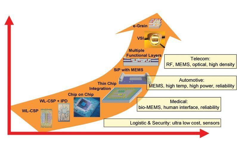 Bild 1. Die Komplexität der mit der Hetero-Systemintegration realisierbaren Bausteine steigt auch mit der Integrationsdichte der verwendeten Basistechnologien (z.B. CMOS, DRAM). Die Erschließung der dritten Dimension ermöglicht den Bau leistungsfähiger und äußerst kompakter Systeme. (Bild: Fraunhofer IZM
