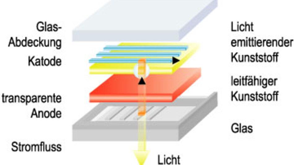 """Bild 1. Schema eines organischen """"Passive Matrix""""-Displays: Katode und Anode bilden ein quadratisches Gitter. Die Pixel aus OLED-Material werden durch den Strom zum Leuchten angeregt. (Quelle: Osram)"""