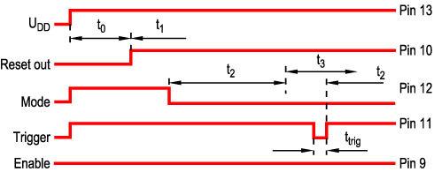 Bild 4 Zeitabläufe bei korrekter Trigger-Sequenz.